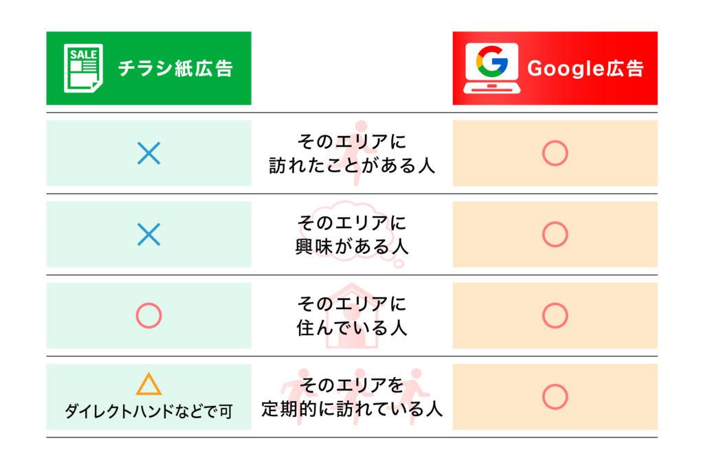 Google広告とチラシ広告のターゲティング比較