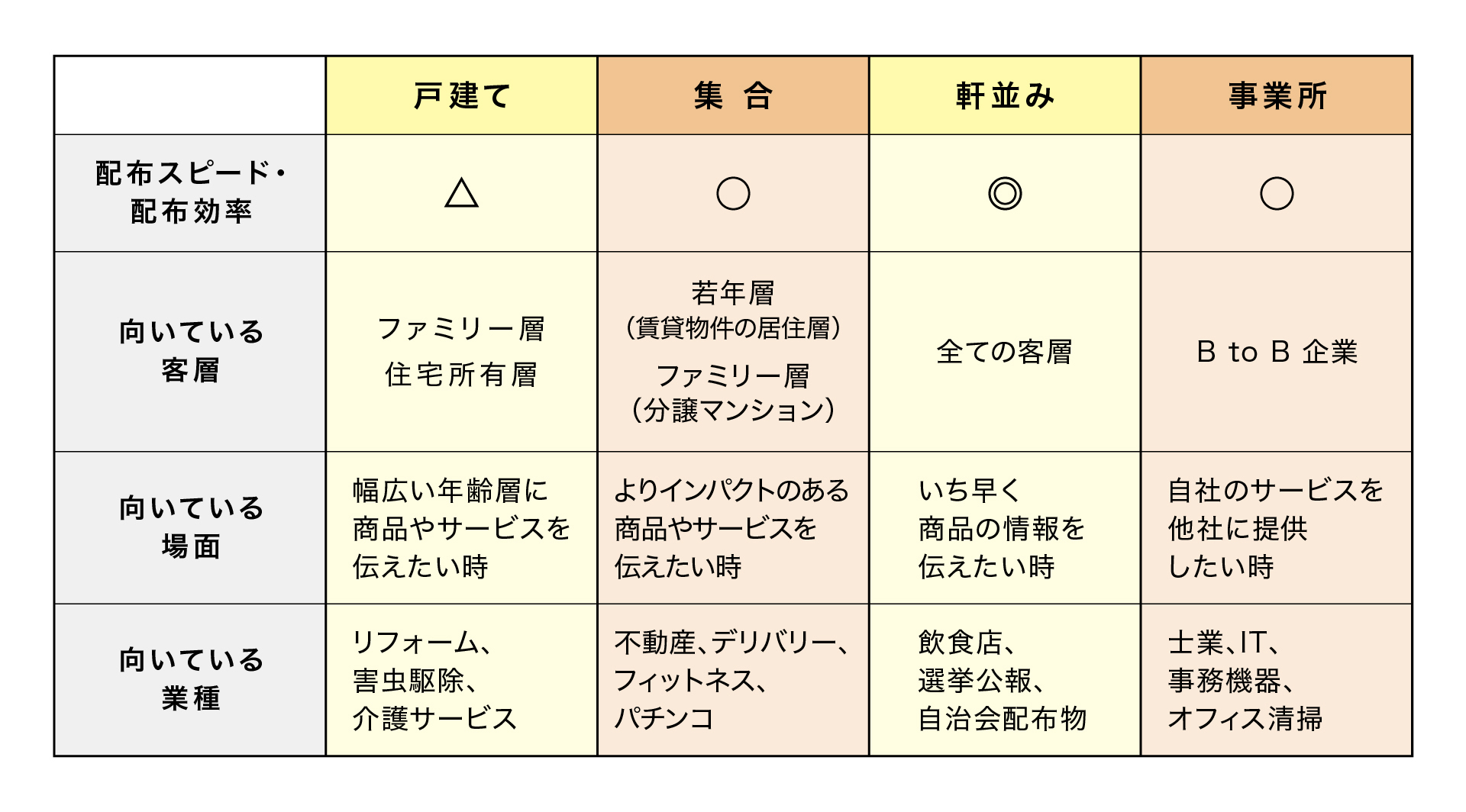 ポスティング種類 比較表