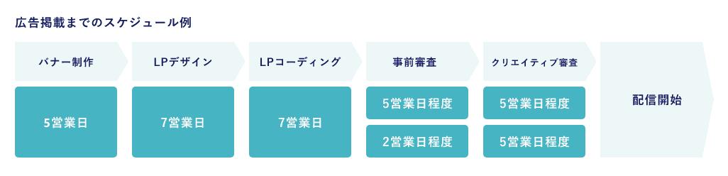 広告掲載までのスケジュール例:バナー制作(5営業日)→LPデザイン(7営業日)→LPコーディング(7営業日)→事前調査(2~5営業日程度)→クリエイティブ審査(5営業日程度)→配信開始