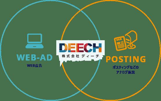 ベン図:WEB広告とポスティングなどのアナログ施策の両方を含んでいるDEECH