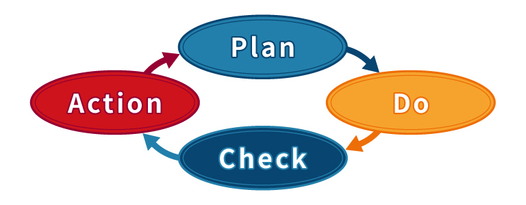 Plan・Do・Act・Check