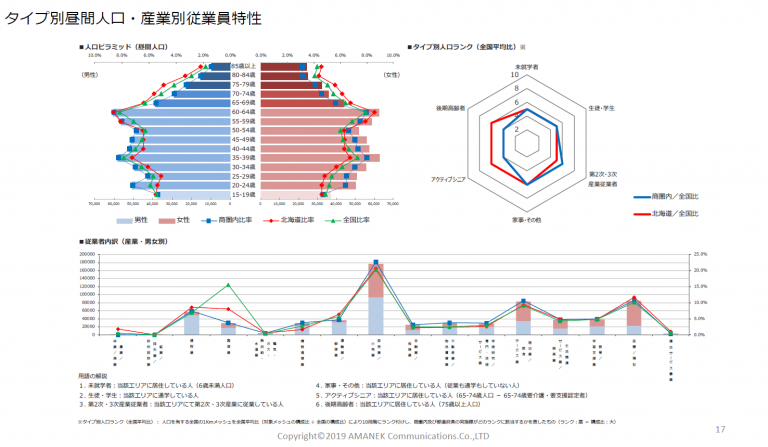 商圏分析をご依頼いただいた際にお渡ししているデータサンプル集 商圏分析サンプルレポートの画像