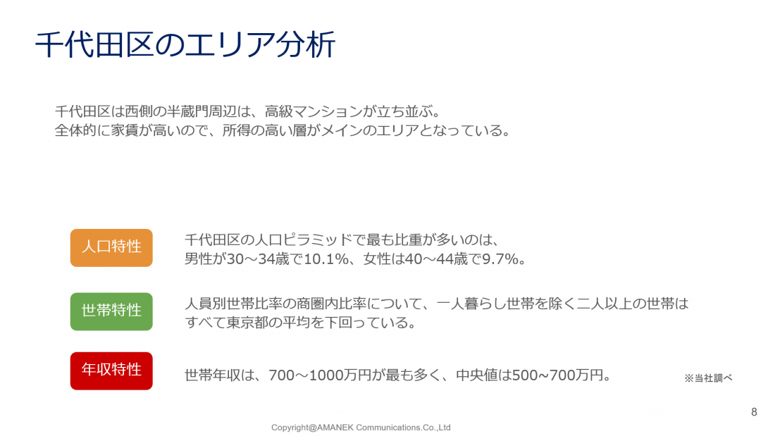 千代田区のエリア分析と単価表の画像