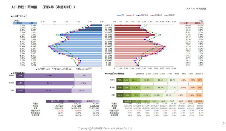 荒川区のポスティング エリア分析と単価表の画像
