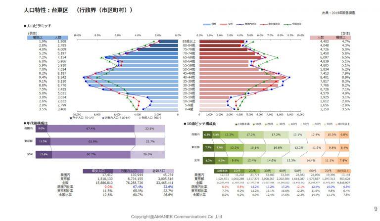 台東区のエリア分析と単価表の画像