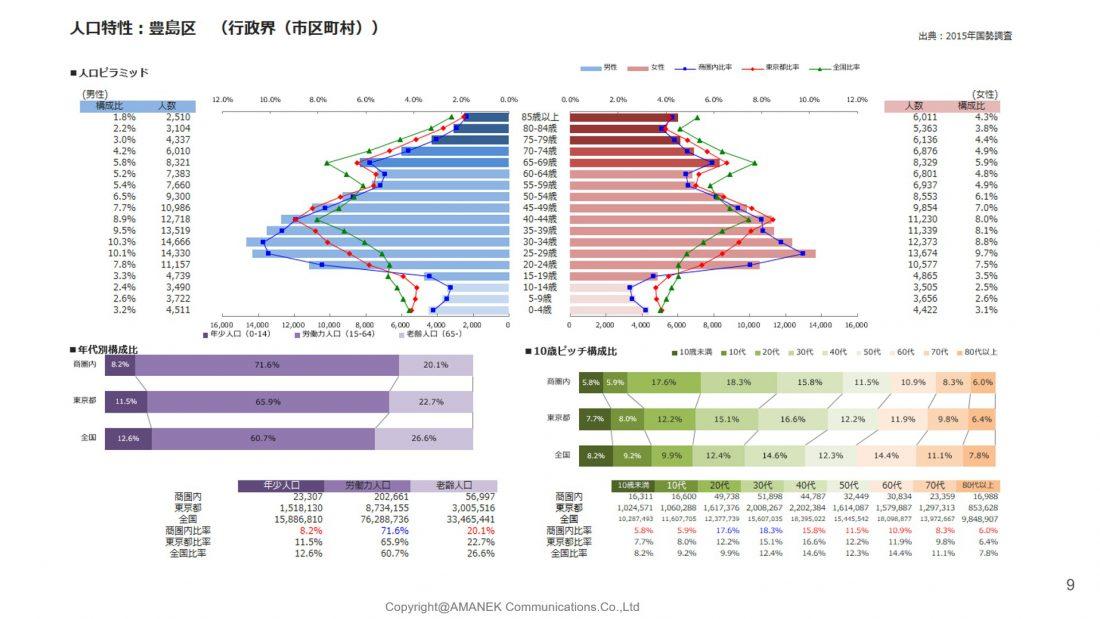 豊島区のエリア分析と単価表の画像