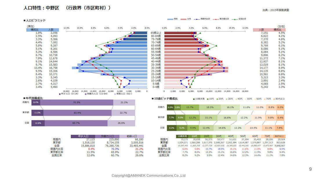 中野区のエリア分析と単価表の画像