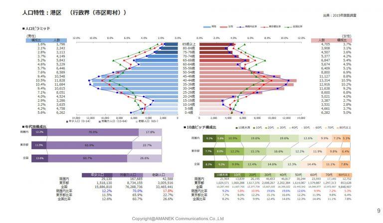 港区のエリア分析と単価表の画像