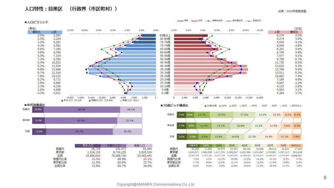 目黒区のエリア分析と単価表の画像
