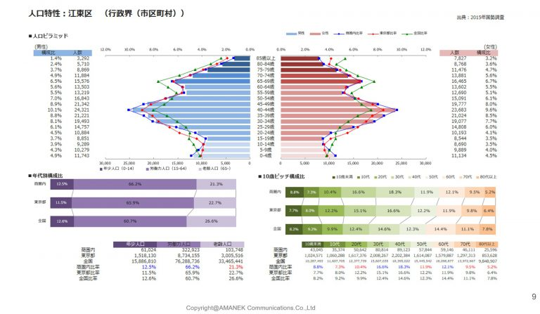 江東区のエリア分析と単価表の画像