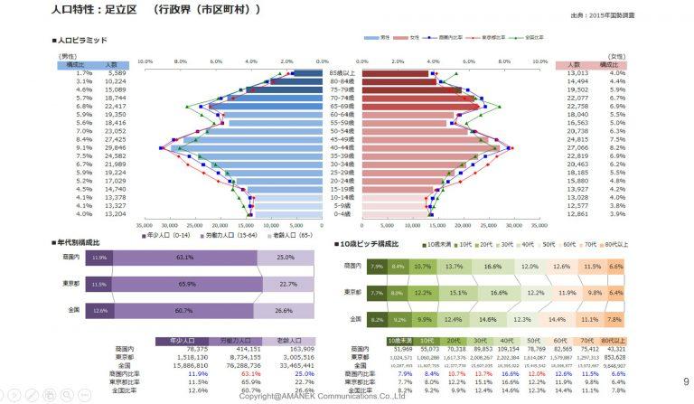 足立区のポスティング エリア分析と単価表の画像