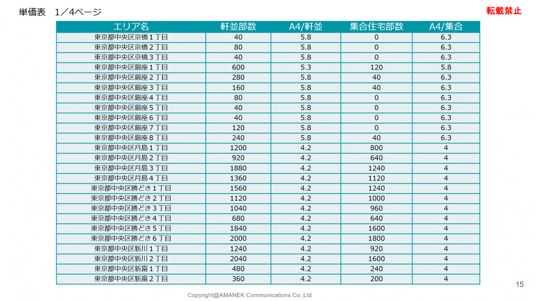 中央区のエリア分析と単価表の画像