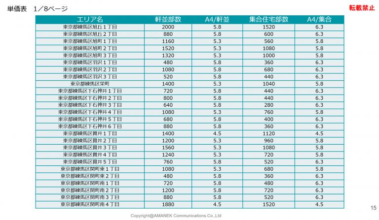 練馬区のエリア分析と単価表の画像