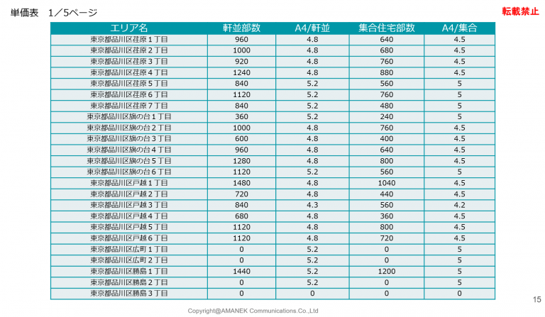品川区のエリア分析と単価表の画像