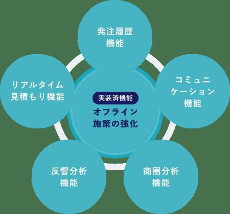 実装済機能:オフライン施策の強化(発注履歴機能/リアルタイム見積もり機能/コミュニケーション機能/反響分析機能/商圏分析機能)